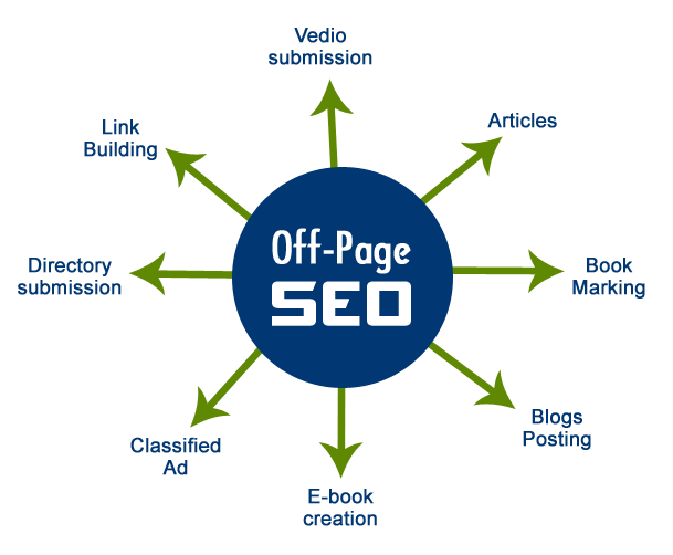 giai-phap-marketing-online-seo-off-page