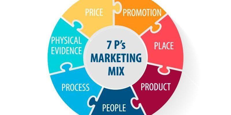 7p Marketing Mix 1