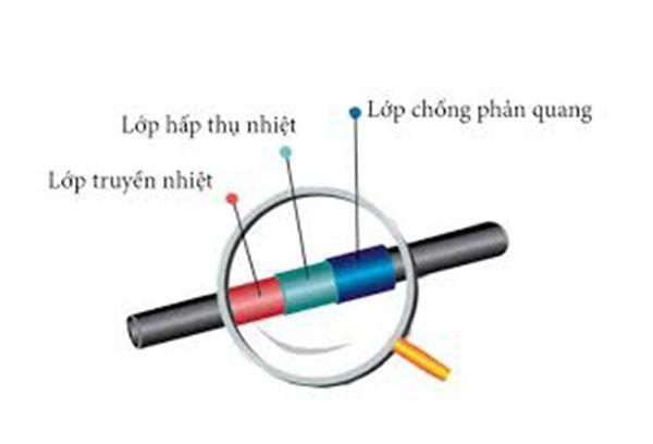 Cấu tạo của thiết bị hấp thụ nhiệt hay còn gọi là ống hấp thụ chân không.