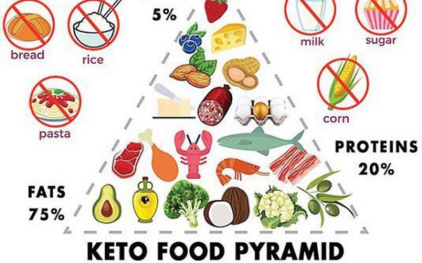 Cách ăn theo công thức keto