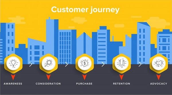 Customer Journey là gì? Tại sao lại quan trọng?